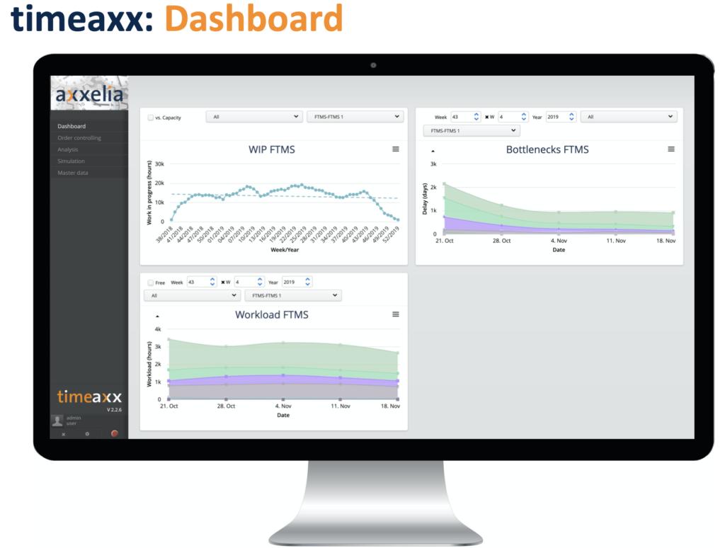 timeaxx dashboard